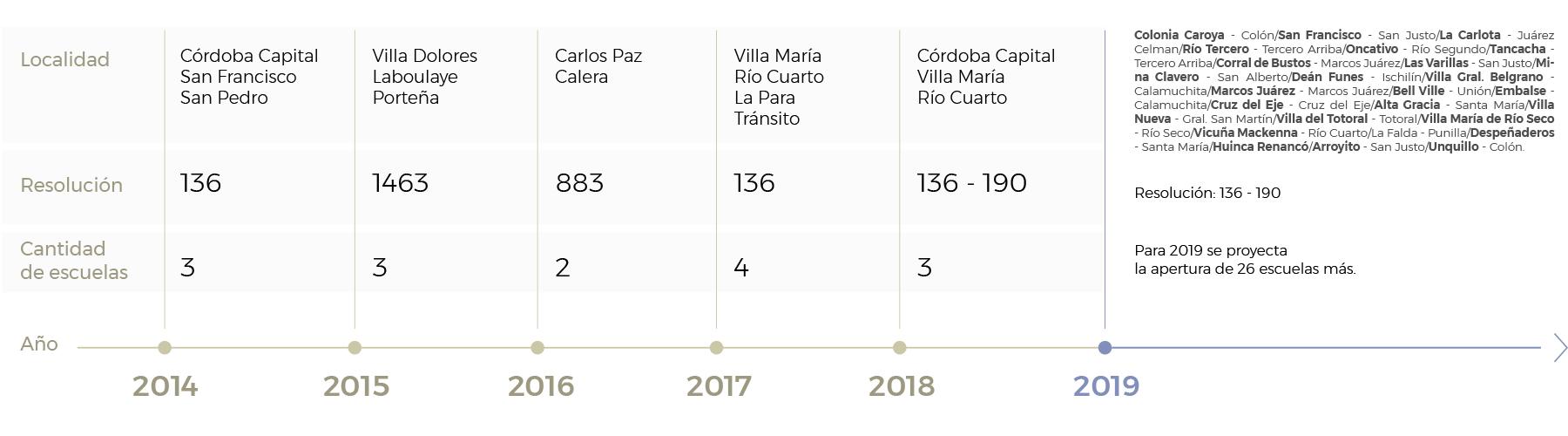 cuadro en el que se puede observar por año y localidad la cantidad de escuelas ProA que se fueron abriendo desde 2014 a la fecha además de la proyección a 2019